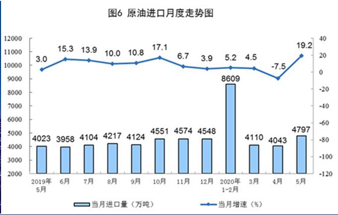 原油进口由降转增 5月进口原油同比增19.2%